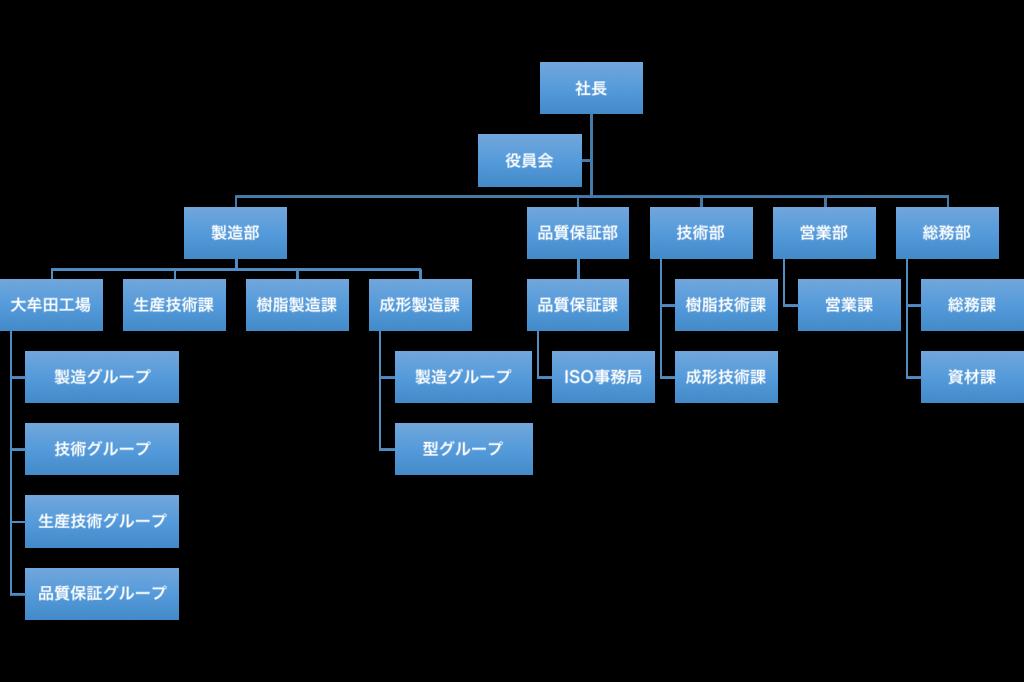 organizationchart1